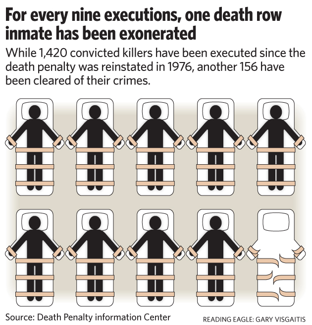 the risk of executing an innocent man The risk of executing an innocent person is very real in january 2017, isaiah mccoy, a man in delaware who had been sentenced to death without a shred of physical evidence, was acquitted delaware does not require any dna evidence to sentence someone to death to read the full story, click here since 1973 in the.