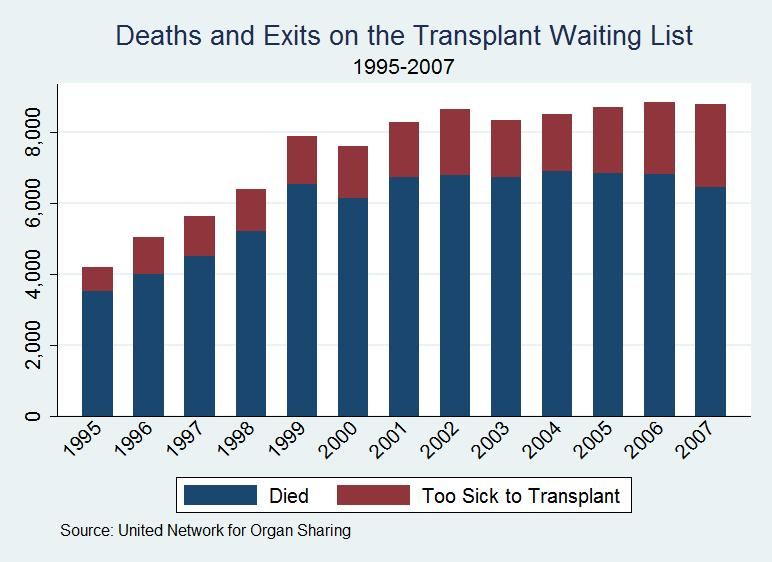 """deaths waiting list In the article """"death's waiting list"""" sally satel argues that the sale of organs should be allowed in the us she hopes to convince the reader that the only guarantee of getting a transplant is to skip the wait list and just buy one although satel makes a good argument she seems very biased ."""