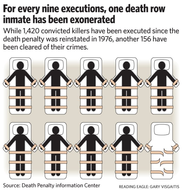 the importance of the chances of exoneration and the issue of death penalty Death penalty flash cards study the larger issue of the death penalty's against the morality of the death penalty, increasing the chances a technicality or.